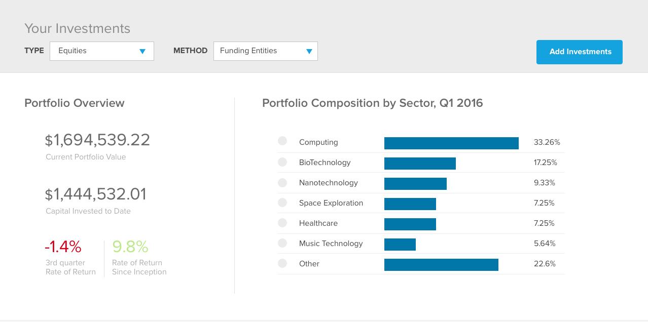 investor portfolio overview